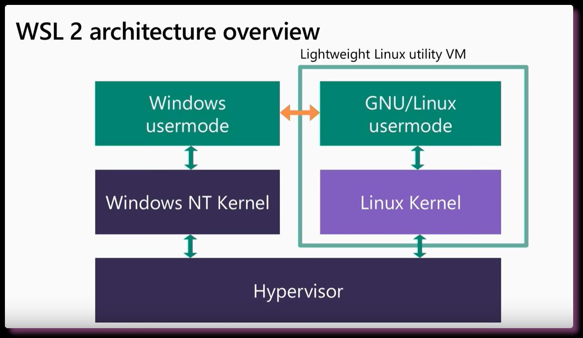Настройка окружения в CLI. WSL - Windows Terminal - 4
