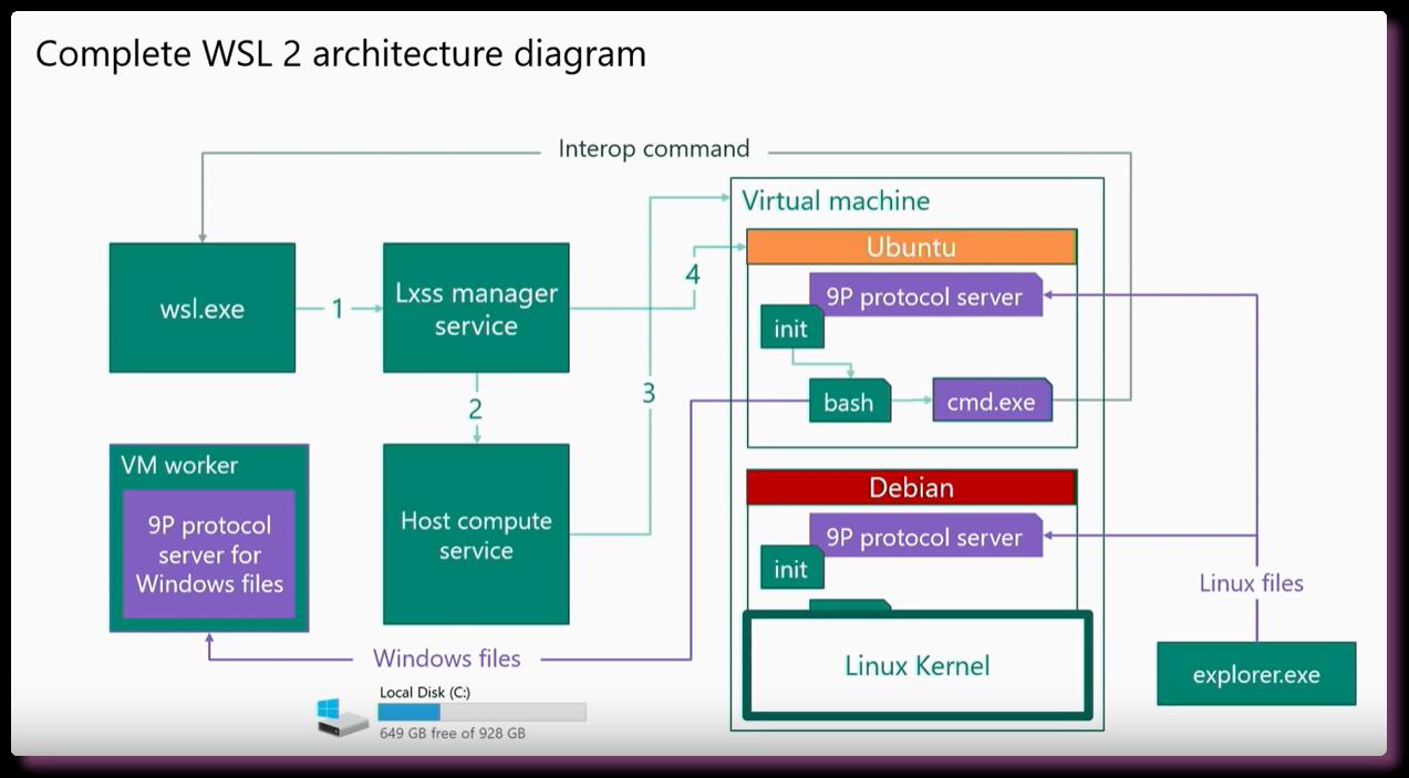Настройка окружения в CLI. WSL - Windows Terminal - 6