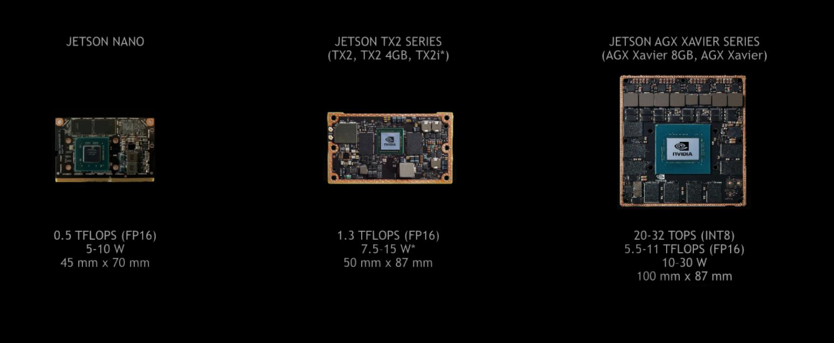 Встраиваемые системы машинного обучения на базе Nvidia Jetson - 3