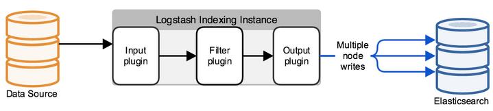 2. Elastic stack: анализ security логов. Logstash - 2