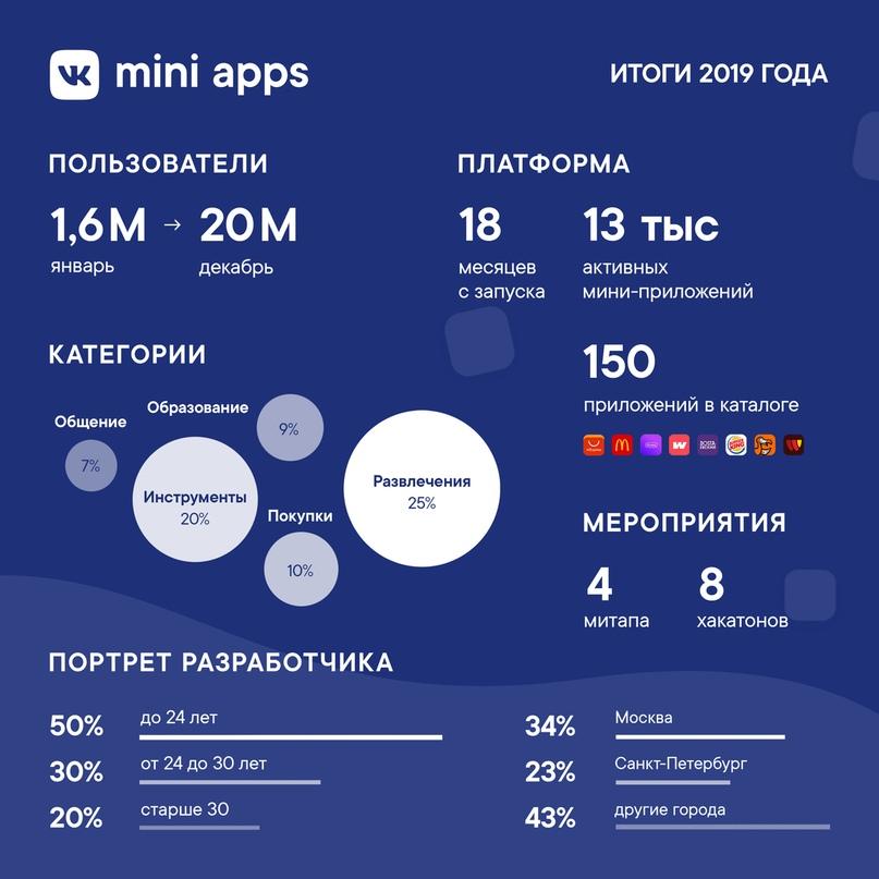 Итоги года VK Mini Apps: количество пользователей выросло в 12 раз - 2