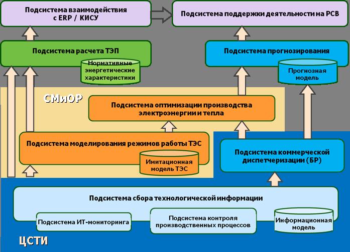 Моделирование работы реальной ТЭЦ для оптимизации режимов: пар и математика - 10
