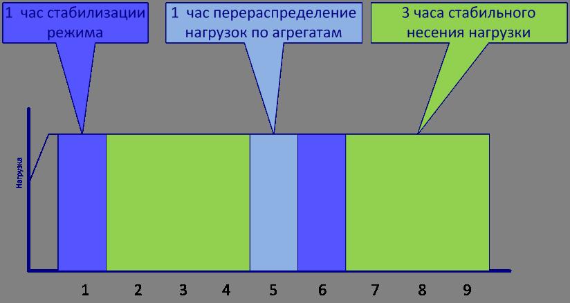 Моделирование работы реальной ТЭЦ для оптимизации режимов: пар и математика - 11