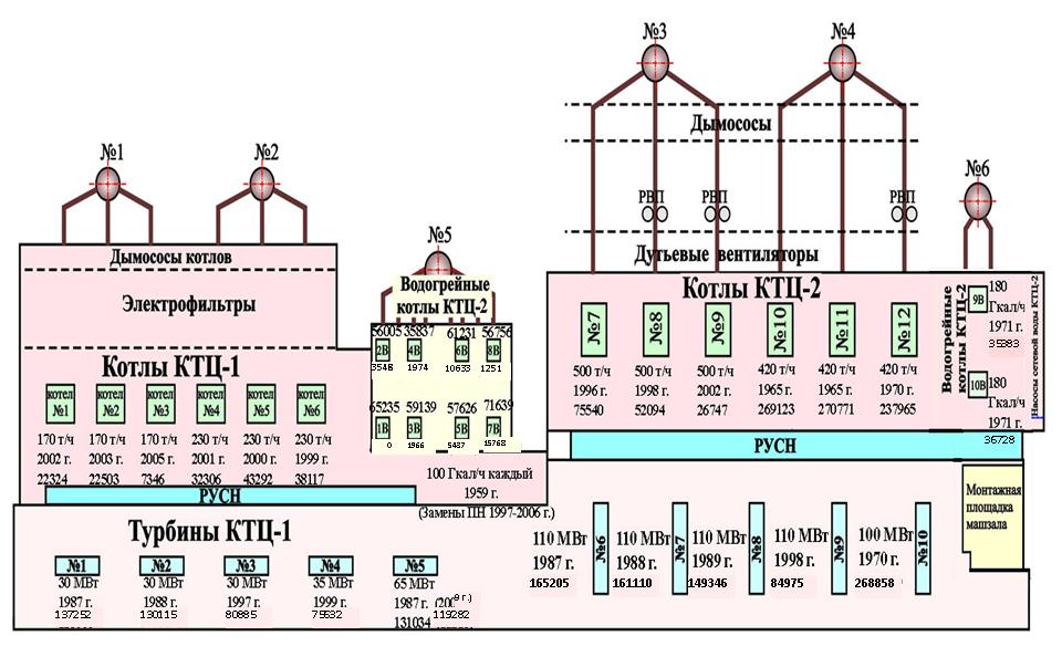 Моделирование работы реальной ТЭЦ для оптимизации режимов: пар и математика - 2