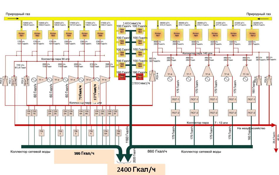 Моделирование работы реальной ТЭЦ для оптимизации режимов: пар и математика - 3