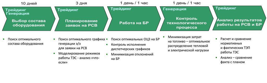 Моделирование работы реальной ТЭЦ для оптимизации режимов: пар и математика - 4