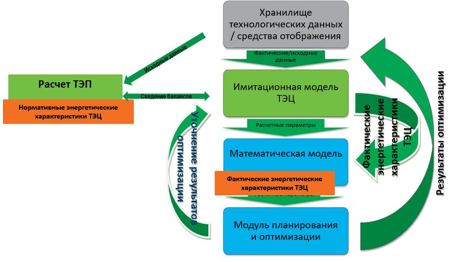 Моделирование работы реальной ТЭЦ для оптимизации режимов: пар и математика - 9