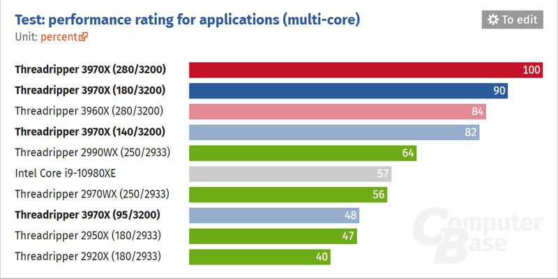 Новейший чип Intel проигрывает аналогу AMD даже с гандикапом