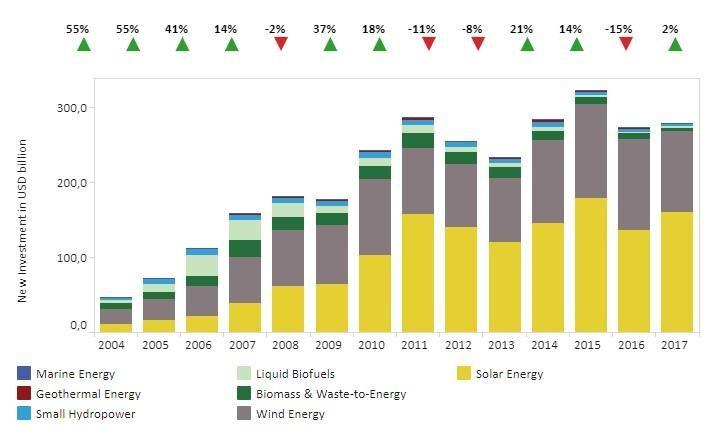 Почему у «зелёной» энергетики сложное будущее? - 6