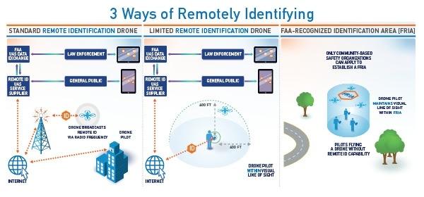 Регулятор США опубликовал предложения по удалённой идентификации дронов