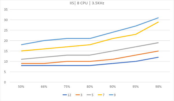 Битва WEB серверов. Часть 2 – реалистичный сценарий HTTPS: - 10