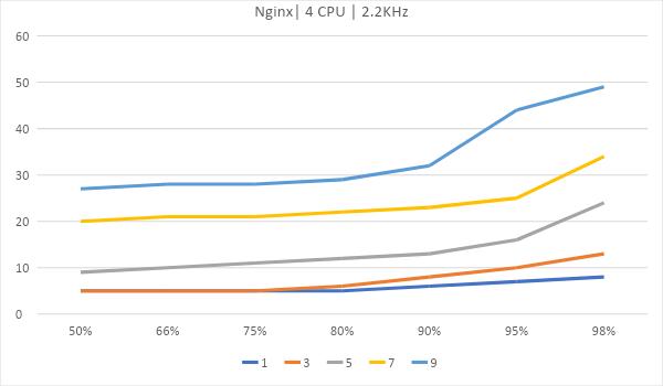 Битва WEB серверов. Часть 2 – реалистичный сценарий HTTPS: - 11