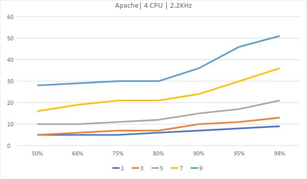 Битва WEB серверов. Часть 2 – реалистичный сценарий HTTPS: - 12