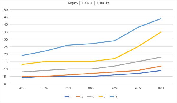 Битва WEB серверов. Часть 2 – реалистичный сценарий HTTPS: - 14