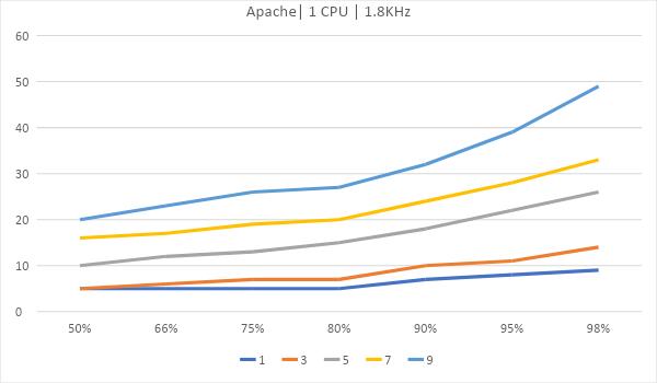 Битва WEB серверов. Часть 2 – реалистичный сценарий HTTPS: - 15