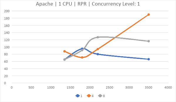 Битва WEB серверов. Часть 2 – реалистичный сценарий HTTPS: - 19