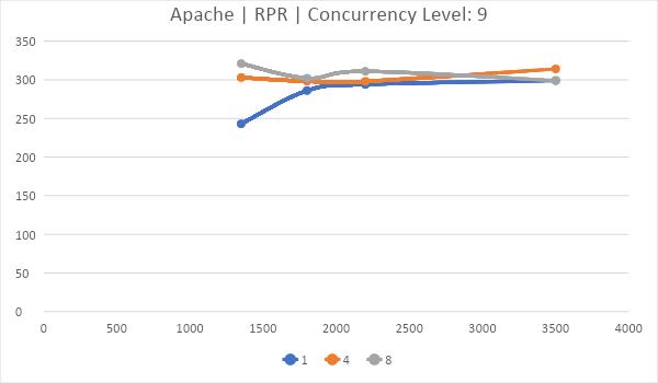 Битва WEB серверов. Часть 2 – реалистичный сценарий HTTPS: - 20