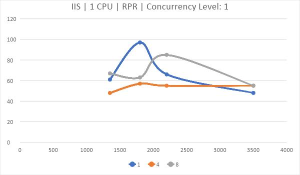 Битва WEB серверов. Часть 2 – реалистичный сценарий HTTPS: - 21