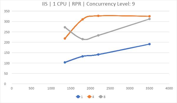 Битва WEB серверов. Часть 2 – реалистичный сценарий HTTPS: - 22