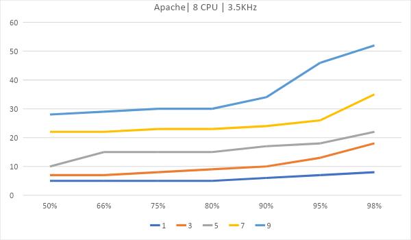 Битва WEB серверов. Часть 2 – реалистичный сценарий HTTPS: - 9