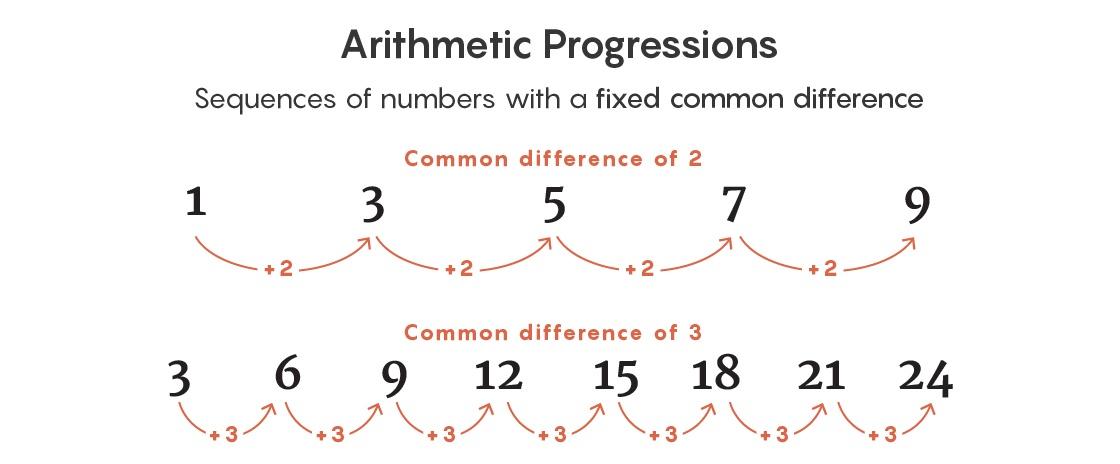 Математики нашли закономерность, разбираясь в том, как избежать её появления - 2