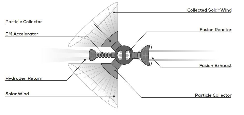 Мегаструктуры будущего: сфера Дайсона, звёздный двигатель и «бомба из чёрной дыры» - 10