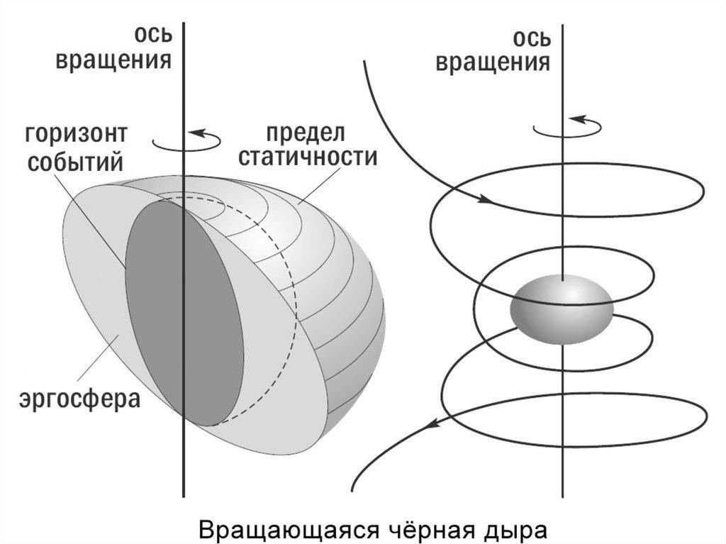 Мегаструктуры будущего: сфера Дайсона, звёздный двигатель и «бомба из чёрной дыры» - 5