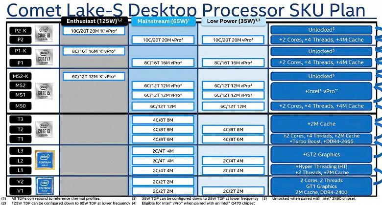 10-ядерный Core i9-10900K – это новый флагман процессоров Intel с частотой свыше 5 ГГц и TDP 125 Вт