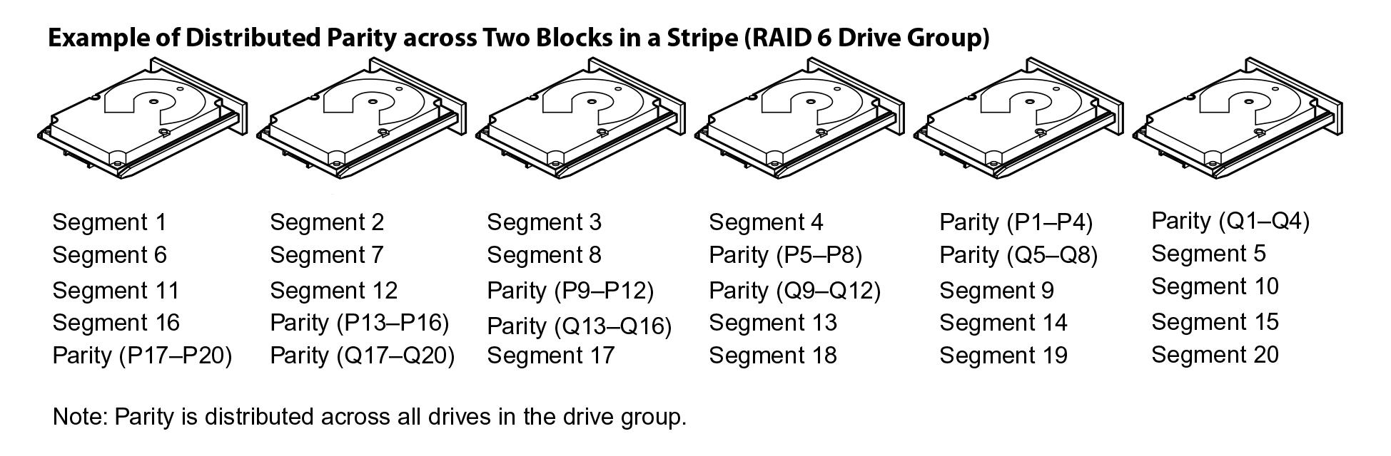 Делимся опытом, как показывают себя SSD в рамках RAID и какой уровень массива выгоднее - 10
