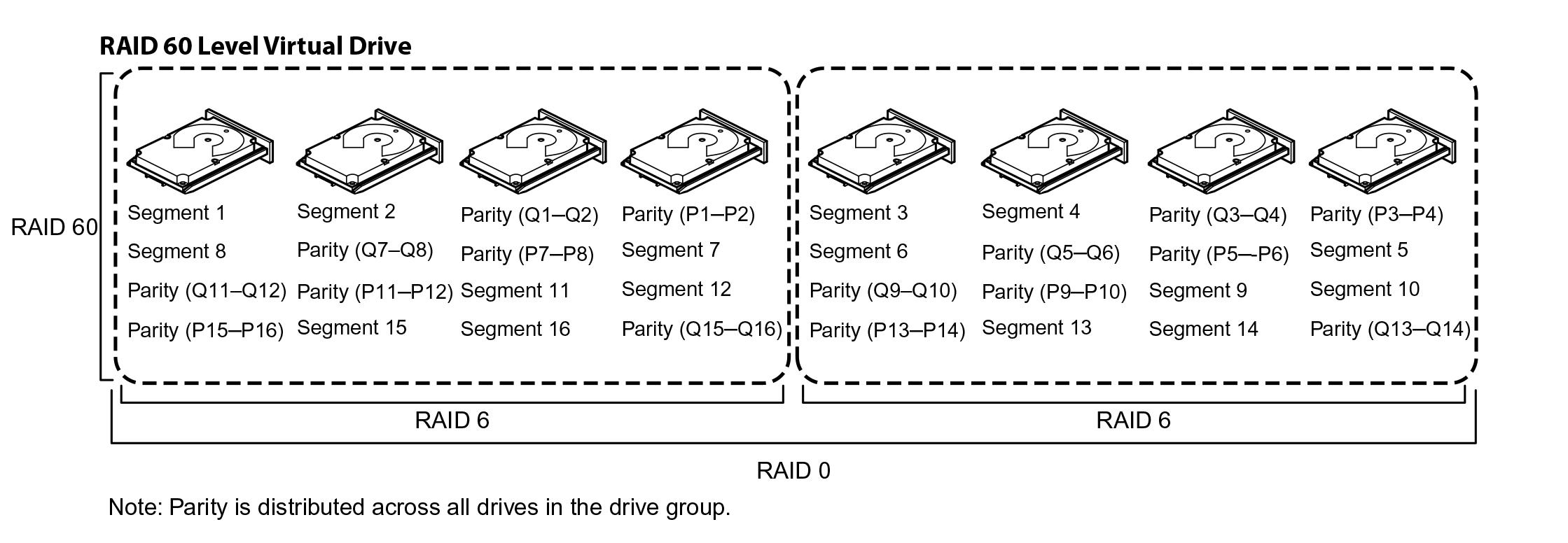 Делимся опытом, как показывают себя SSD в рамках RAID и какой уровень массива выгоднее - 11