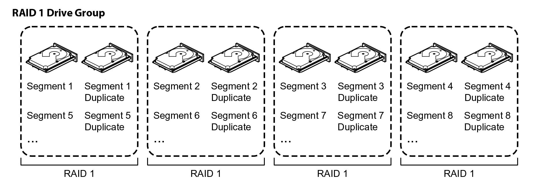 Делимся опытом, как показывают себя SSD в рамках RAID и какой уровень массива выгоднее - 4