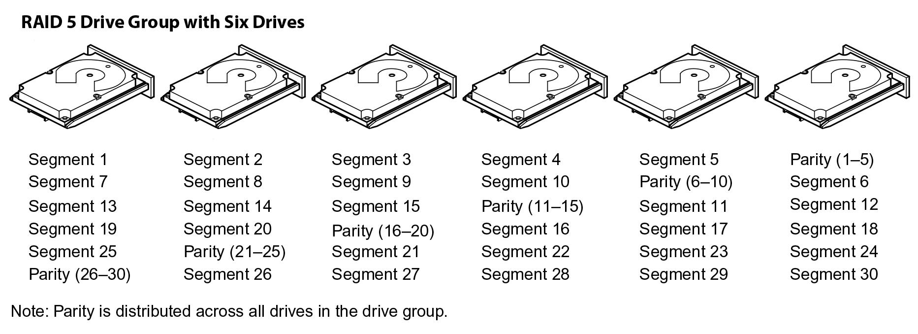 Делимся опытом, как показывают себя SSD в рамках RAID и какой уровень массива выгоднее - 5