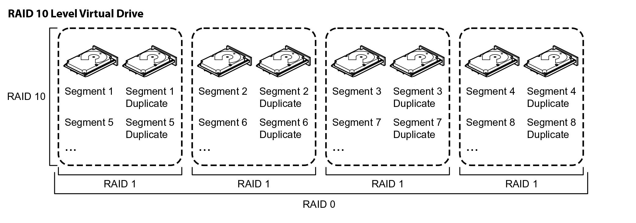 Делимся опытом, как показывают себя SSD в рамках RAID и какой уровень массива выгоднее - 7