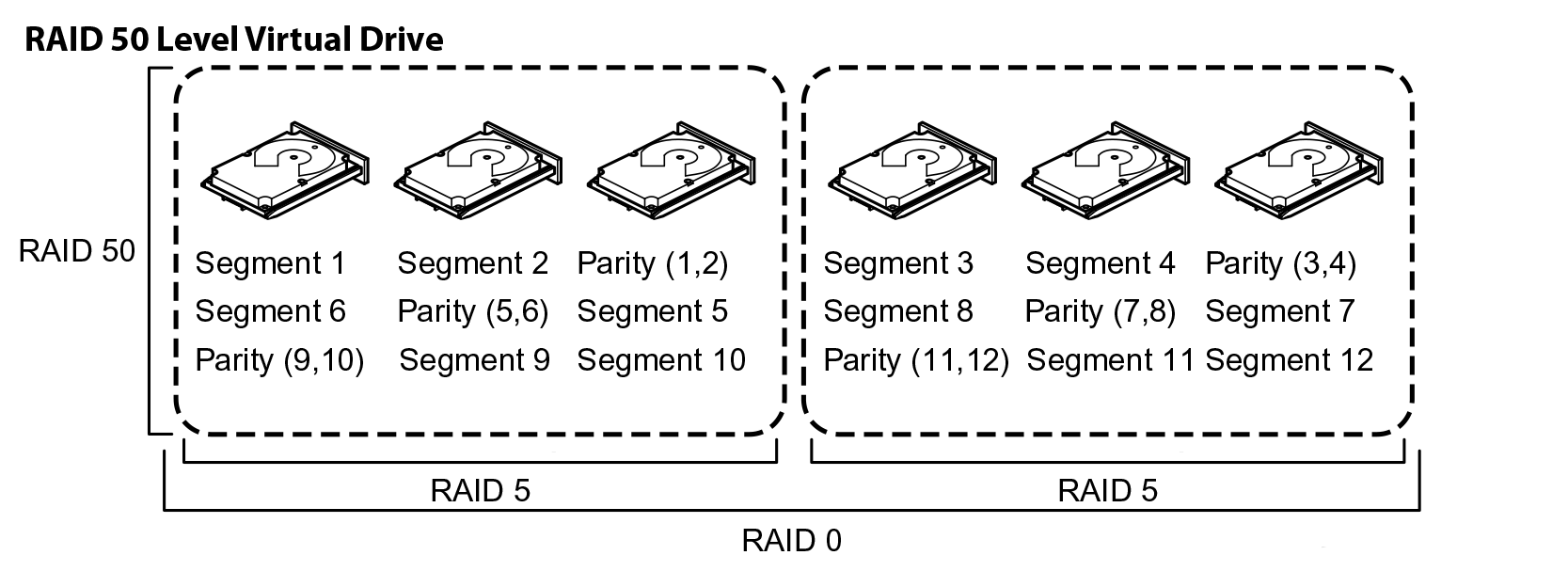 Делимся опытом, как показывают себя SSD в рамках RAID и какой уровень массива выгоднее - 8