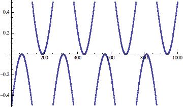 Дизеринг: зашумляем сигнал, чтобы улучшить его - 11