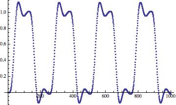 Дизеринг: зашумляем сигнал, чтобы улучшить его - 13