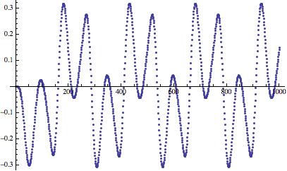 Дизеринг: зашумляем сигнал, чтобы улучшить его - 14