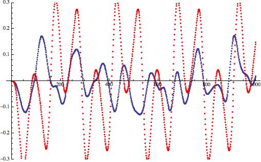 Дизеринг: зашумляем сигнал, чтобы улучшить его - 20
