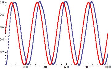 Дизеринг: зашумляем сигнал, чтобы улучшить его - 22