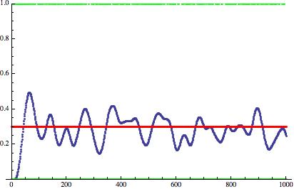 Дизеринг: зашумляем сигнал, чтобы улучшить его - 6