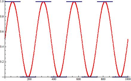 Дизеринг: зашумляем сигнал, чтобы улучшить его - 9