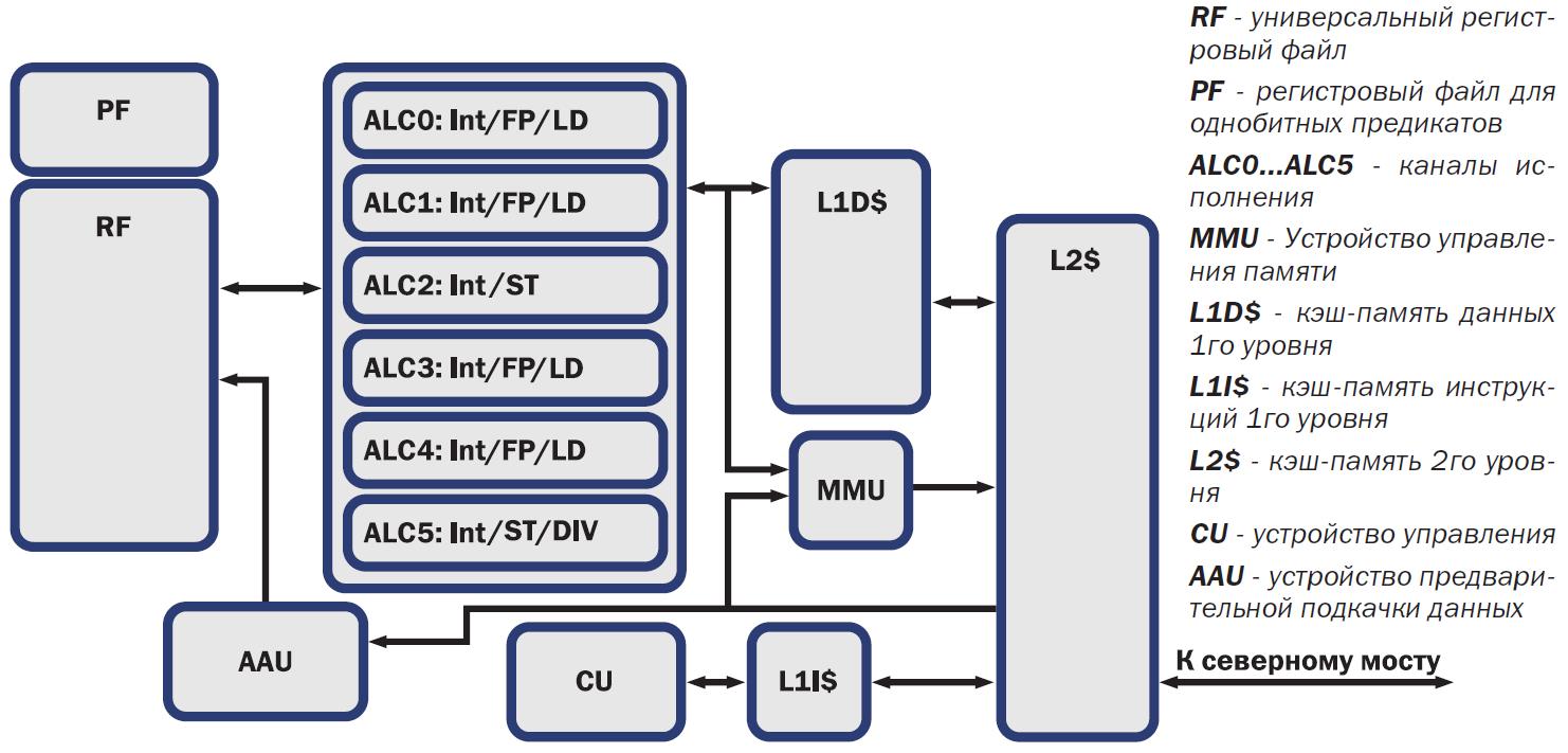 СХД AERODISK на отечественных процессорах Эльбрус 8С - 6