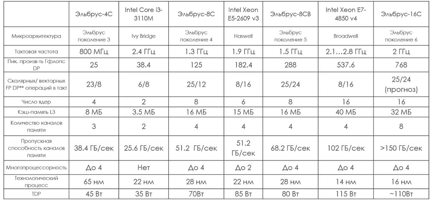 СХД AERODISK на отечественных процессорах Эльбрус 8С - 7
