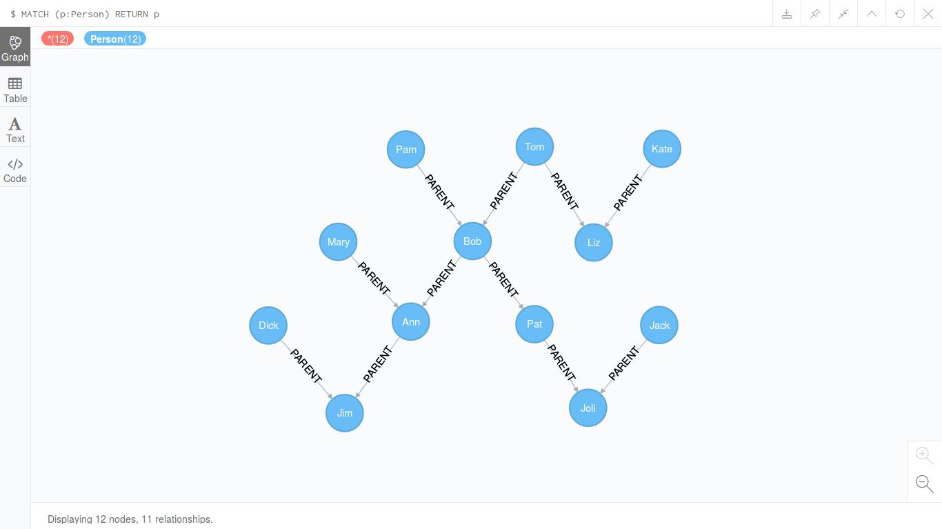 Генеалогическое дерево в Neo4j, отредактированный вид