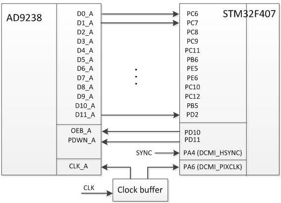 Ввод данных в STM32F4xx с параллельного АЦП через DCMI - 10