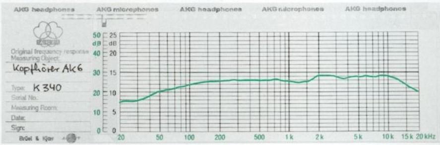 О времени, когда солнце «светило ярче», трава «была зеленее», а компания AKG производила диностатические наушники - 4