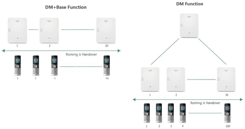 Подключение микросотовой IP-DECT-системы Yealink W80B к 3CX - 3