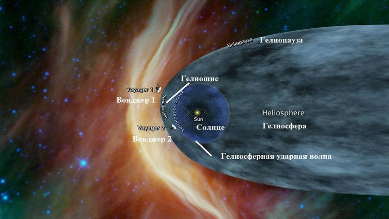 Что «Вояджер 2» нашел в космосе за пределами Солнечной системы
