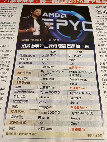 Генеральный директор AMD представит микроархитектуру Zen 3 на выставке CES 2020