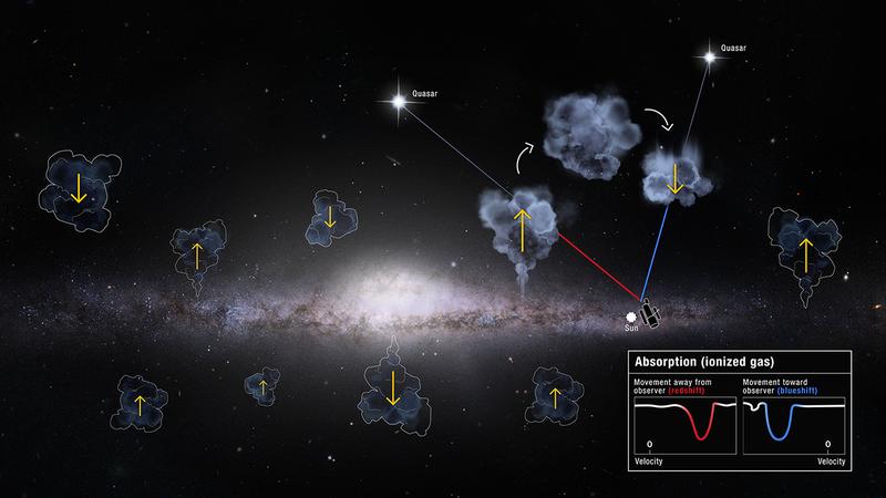 Млечный Путь может забирать газ у соседних галактик